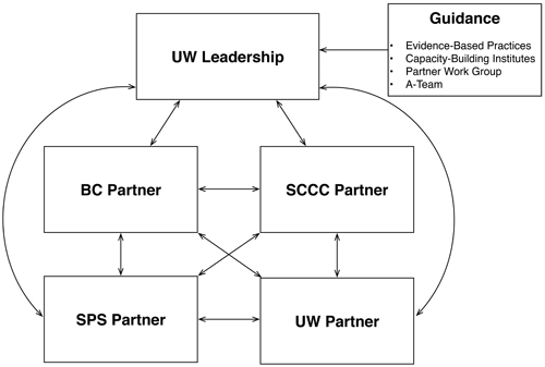 UW leadership (DO-IT) receives guidance from evidence-based practices, capacity building institutes, partner work groups, and the ATeam. It shares those findings and partners with BC, SCCC, UW, and Seattle Public Schools.