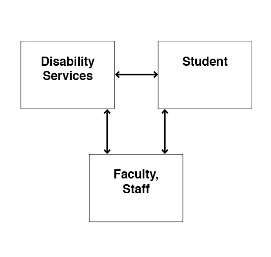 Diagram of relationship between students with disabilities, disability services and facaulty and staff