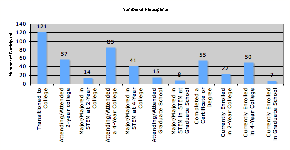 Bar graph with numbers of participants