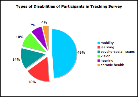 Pie chart of types of disabilities of participants in tracking survey