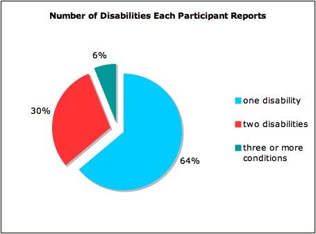 pie chart of number of disabilities each participants reports