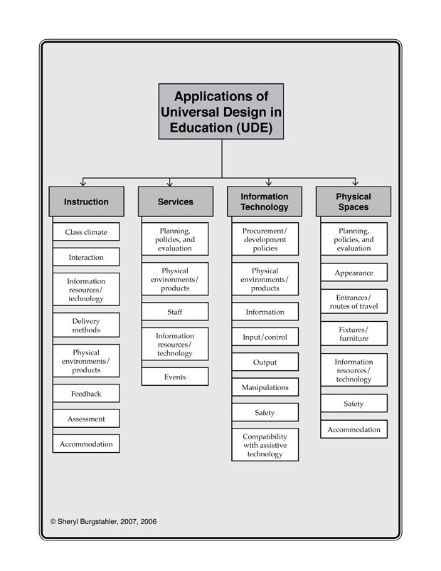 Outline of the 4 major areas of Application of Universal Design in Education; Instruction, Services, Information Technology, and Physical Spaces