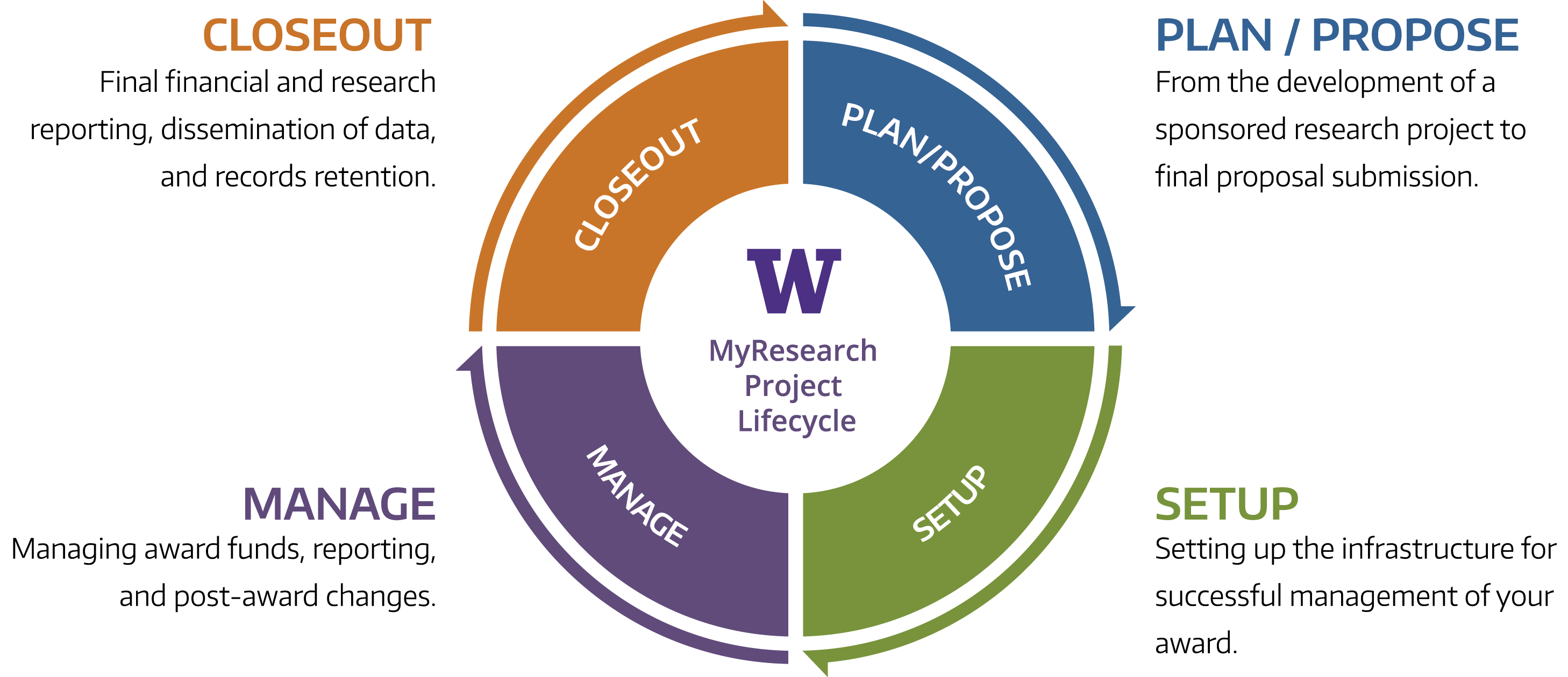 The Uw Myresearch Lifecycle With The Four Stages Plan