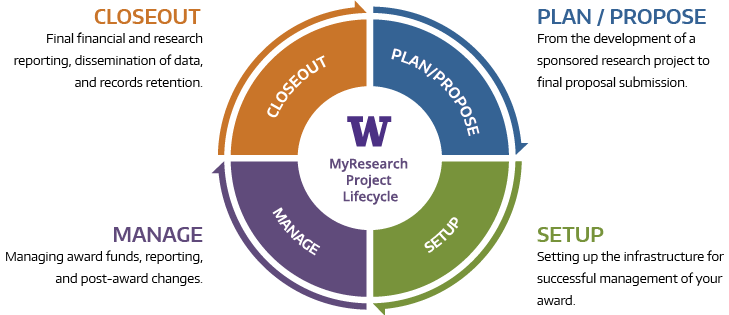 The UW MyResearch Lifecycle with the four stages: Plan/Propose, Setup, Manage, and Closeout