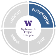 Circular research lifecycle with four quadrants specifically highlighting Plan and Propose.