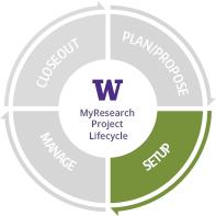 "Circular lifecycle with four quadrants highlighting ""Setup""."