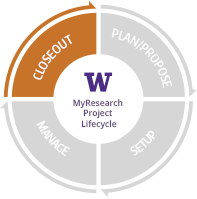 "Circular lifecycle with four quadrants highlighting ""Closeout""."