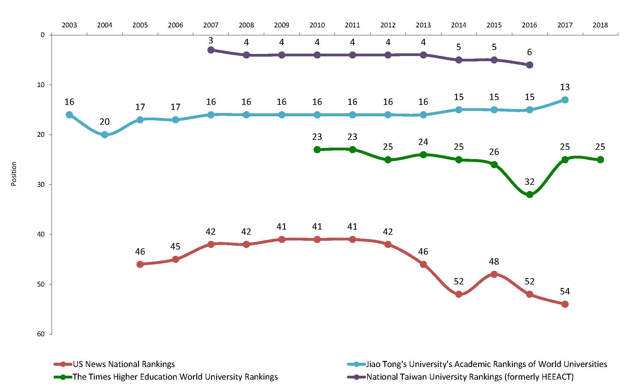 UW Rankings from 2008-2018