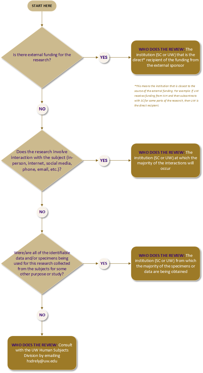 This flowchart shows the decision making process for choosing between the UW IRB and the Seattle Children's IRB. The first question asked is: Is there external funding for the research? If the answer is YES, the institution (either SC or UW) that is the direct* recipient of the funding from the external sponsor does the review. *Direct recipient means the institution that is closest to the source of the external funding. For example: if UW receives funding from NIH and then subcontracts with SC for some parts of the research, then UW is the direct recipient. If the answer to the question is NO, then the next question to ask is: Does the research involve interaction with the subjects (in person, internet, social media, phone, email, etc.)? If the answer to this question is YES, the institution (either SC or UW) where the majority of the interactions will occur does the review. If the answer to this question is NO, then the next question to ask is: Were or are all of the identifiable data and or specimens being used for this research collected from the subjects for some other purpose or study? If the answer to this question is YES, then the institution (either SC or UW) from which the majority of the specimens or data are being obtained does the review. If the answer to this question is NO, then you should email the Human Subjects Division at hsdrely@uw.edu and request a consultation.