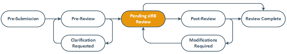 diagram showing pending sIRB review