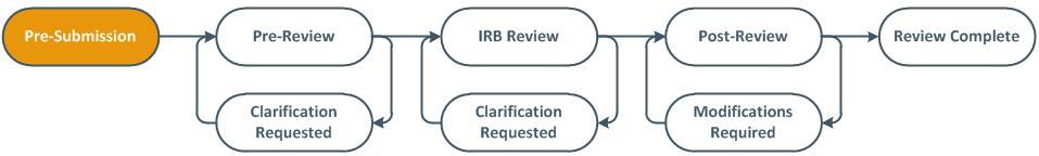 basic review diagram