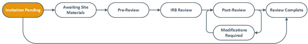 site review diagram