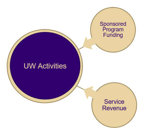 UW activities funded by sponsored programs or service revenue are distinctly separate funding