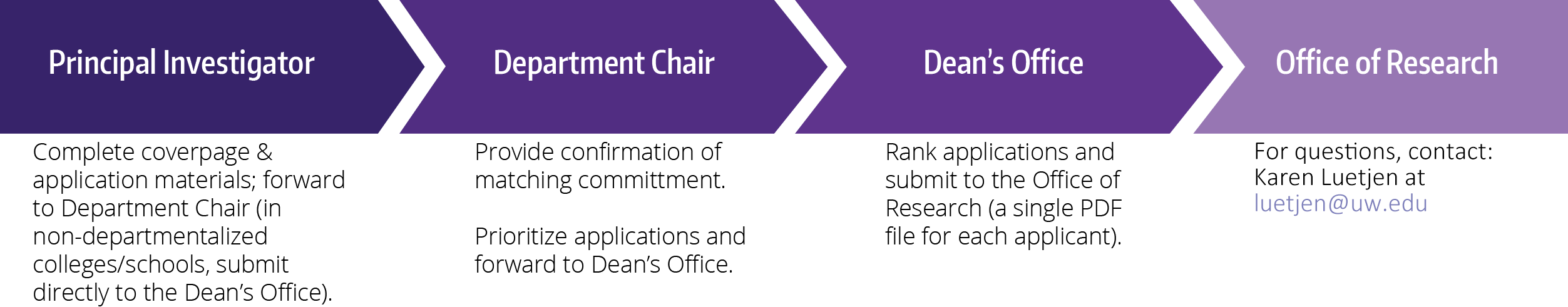 submit applications to department chair, then dean's office, and then to the Office of Research