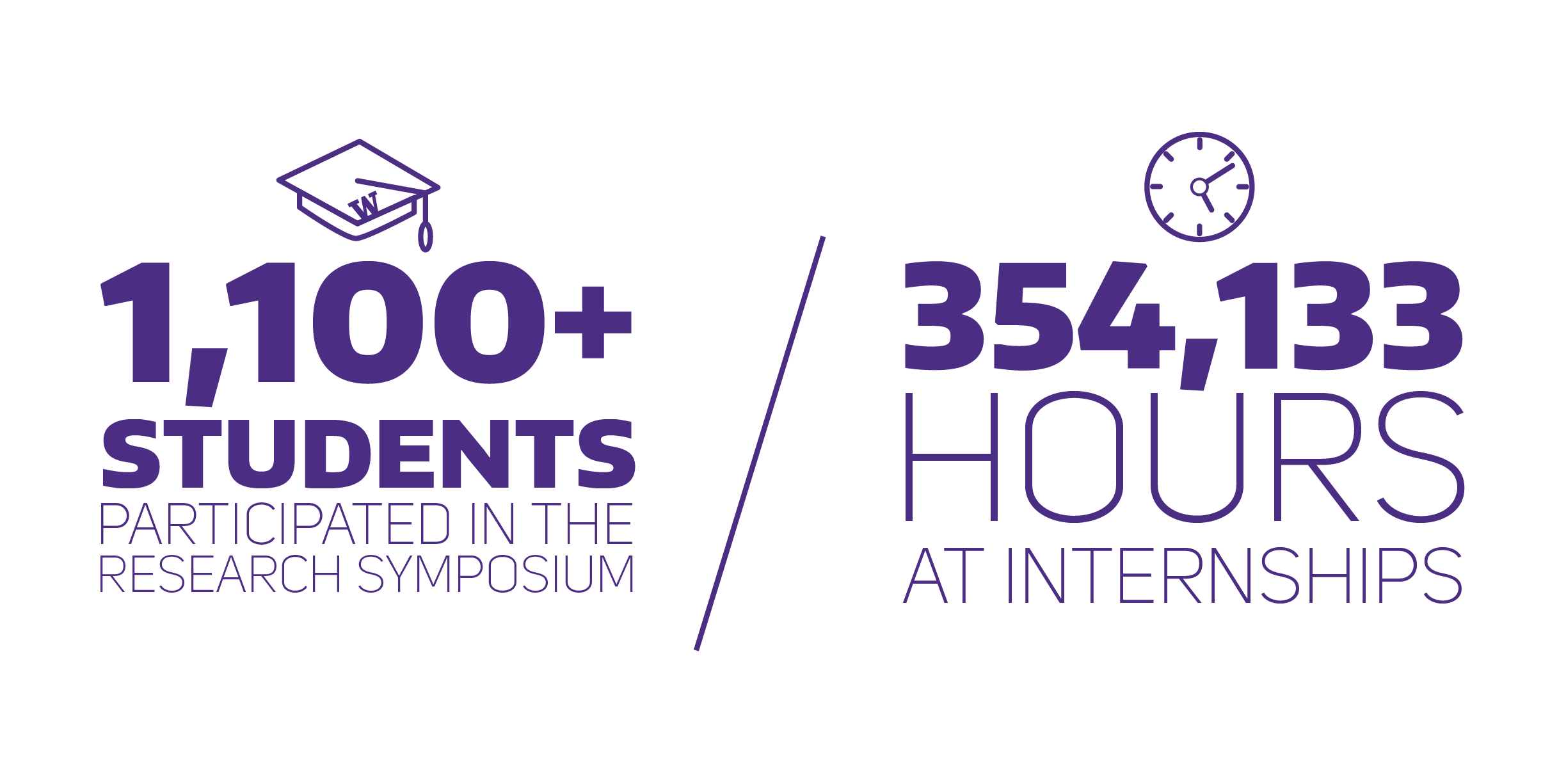Research Symposium 1,100+ students Internships 354,133 hours