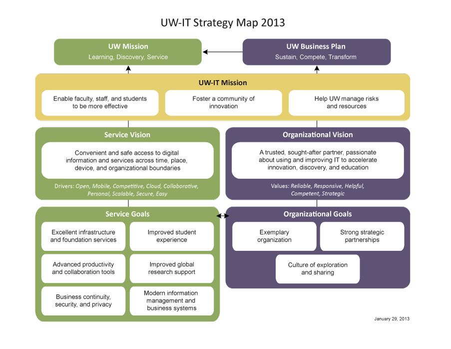 AICPA Identifies Three Goals for IRS Strategic Plan