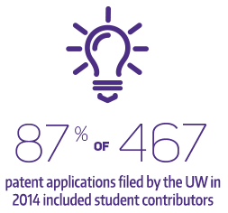 87% of 467 patent applications filed by the UW in 2014 were contributed by students