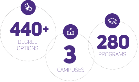 The UW has three campuses that offer more than 440 degree options across 280 programs