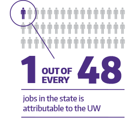 One out of every 48 jobs in the state is attributable to the UW